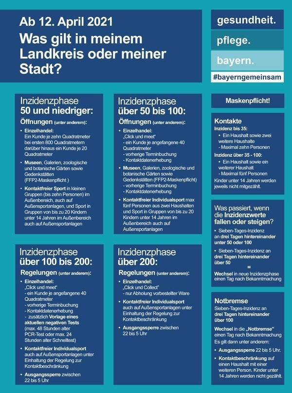 © Bayerisches Gesundheitsministerium